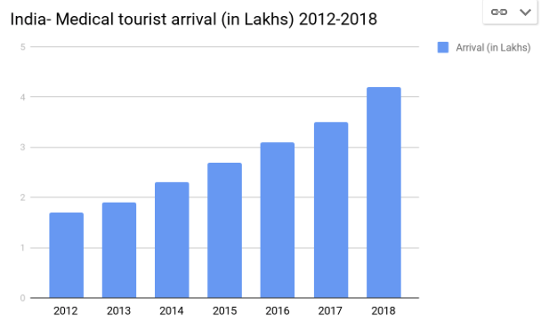 Tourist arrival 2012-18