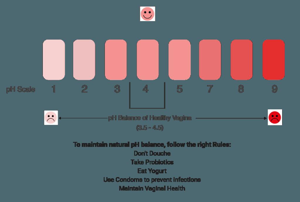 pH balance of the vagina