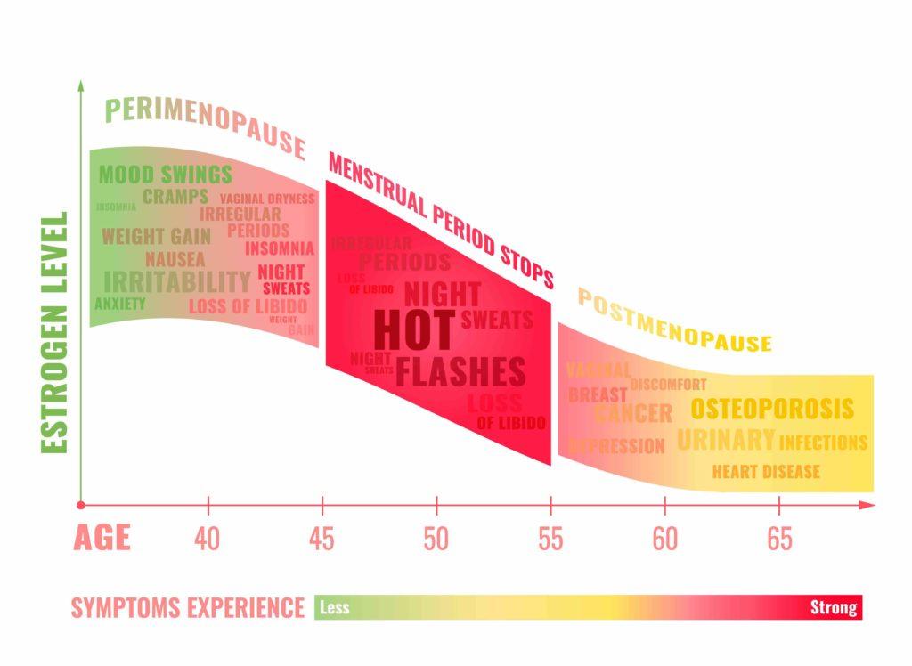 Menopause graph