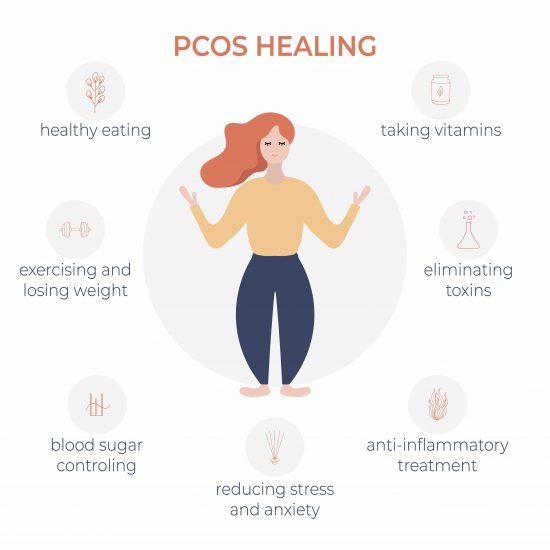 PCOS healing