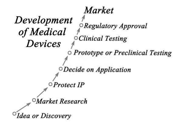 process of regulation