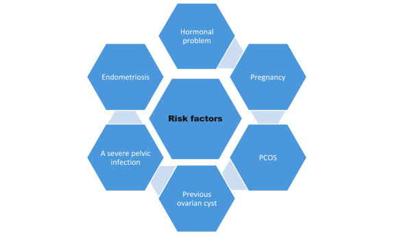 Risk factors of ovarian cyst