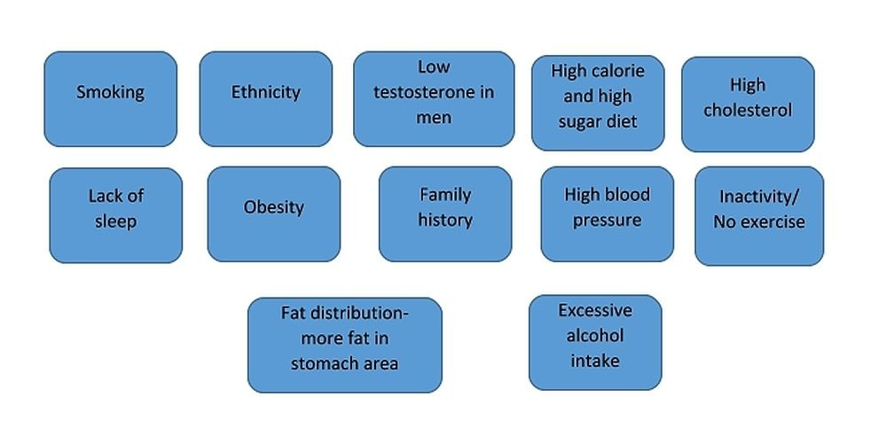 risk factors of diabetes
