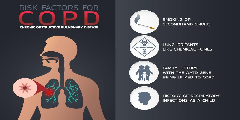 COPD risk factors