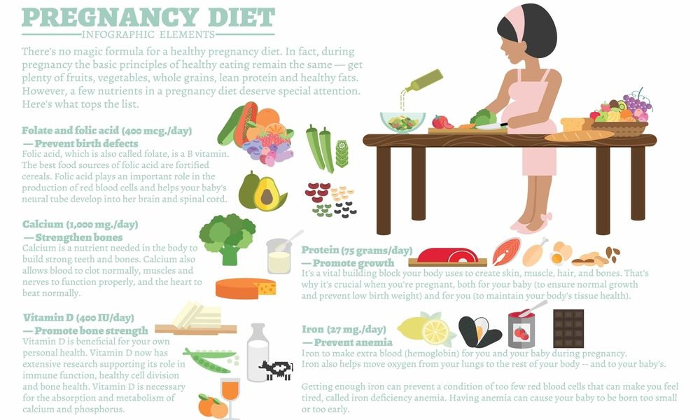 Pregnancy diet chart- what to eat during pregnancy ...