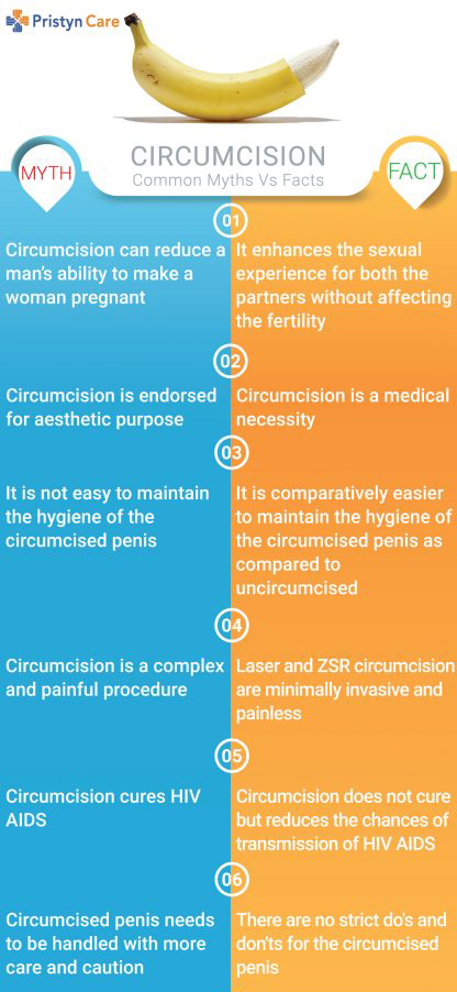 circumcision myths and facts