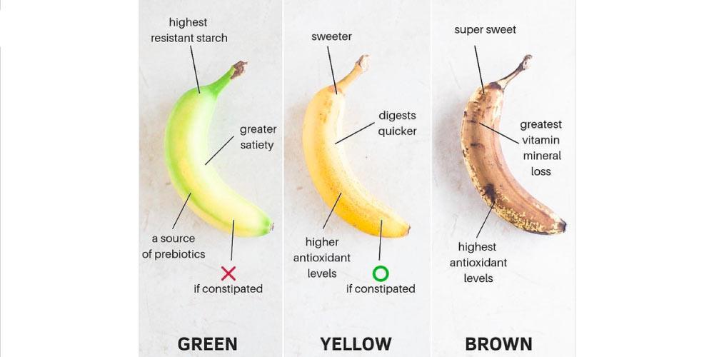 Banana in constipation - ripe or unripe