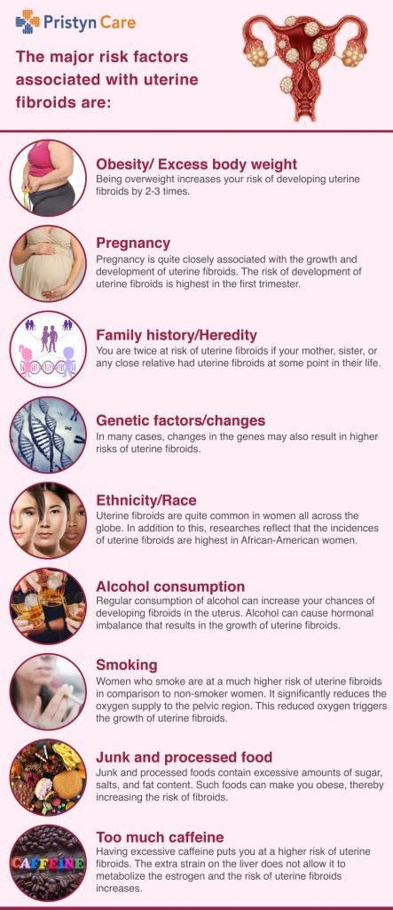 Uterine Fibroids Risk Factors - Pristyn Care