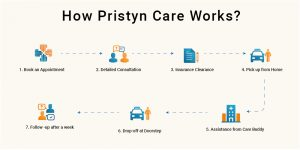 How Pristyn Care Works?